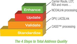 4 Steps to Address Quality