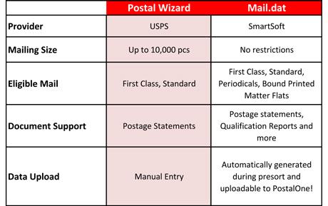 Postal Wizard v Mail.dat