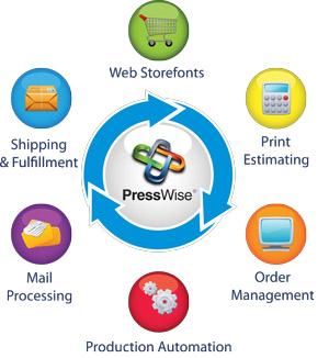 Print Workflow Automation PressWise