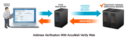 Real-time address verification with AccuMail Verify Web