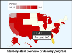 Mail Tracking By State