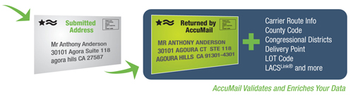 AccuMail frameworks address correction